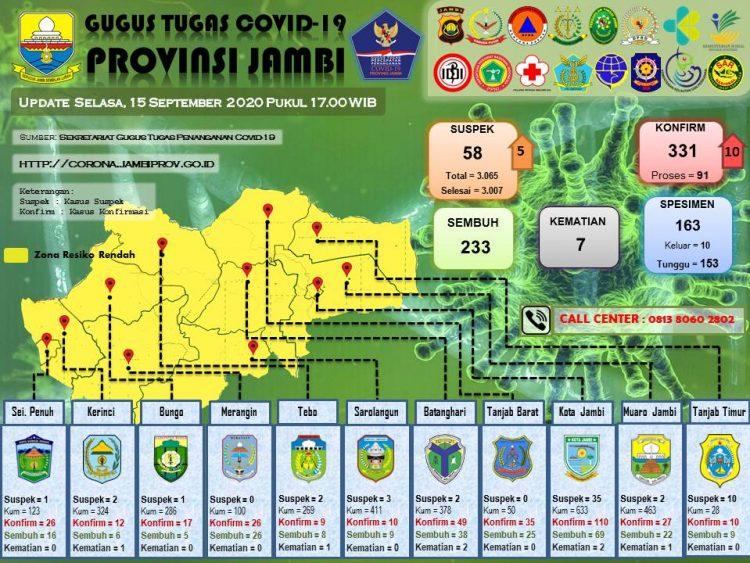 Sumber: Data Gugus tugas Covid-19 Provinsi Jambi